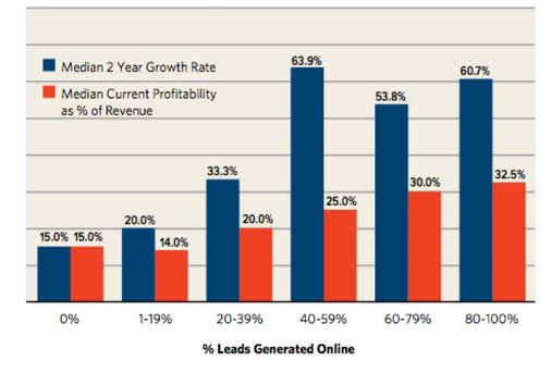 Growth Rate and Profitability from Lead Generation